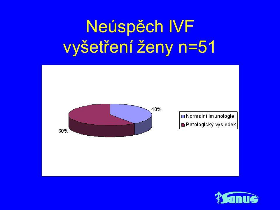 Neúspěch IVF vyšetření ženy n=51