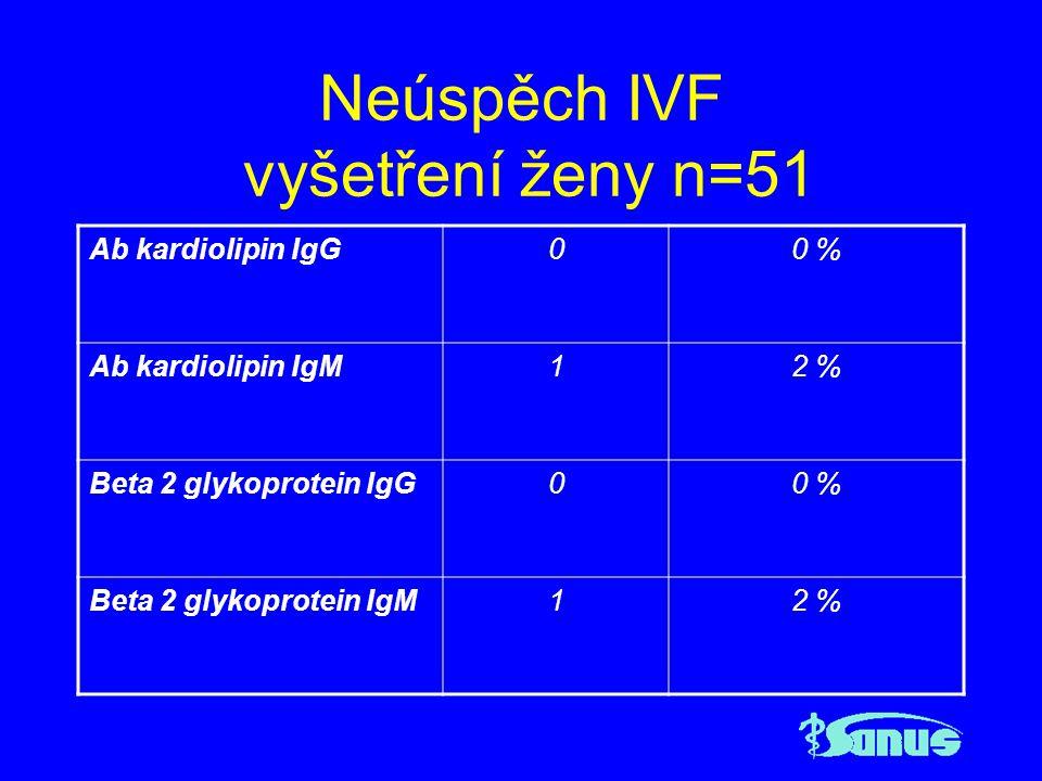 Neúspěch IVF vyšetření ženy n=51 Ab kardiolipin IgG00 % Ab kardiolipin IgM12 % Beta 2 glykoprotein IgG00 % Beta 2 glykoprotein IgM12 %