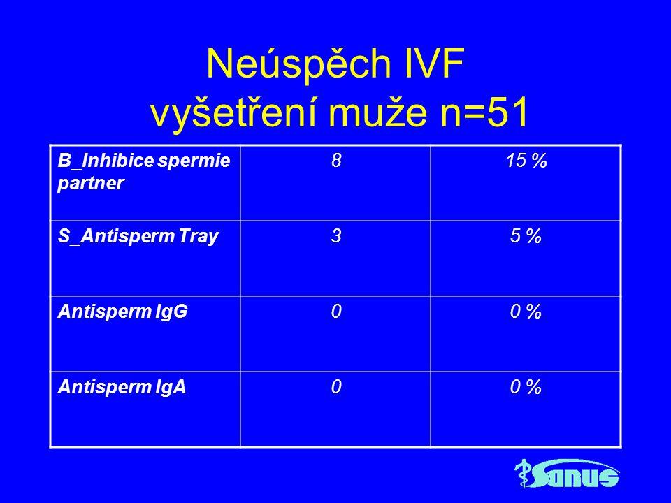 Neúspěch IVF vyšetření muže n=51 Kvalita akrosomu59 % Normální výsledek3568 %