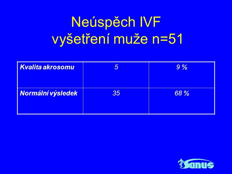Případ Pacientka BK, nar.1972, nuligravida, sterilita 3 roky Normální gynekologický nález, spontánní ovulace prokázaná sonograficky, opakovaně intrauterinní inseminace v kontrolované ovariální hyperstimulaci, LPS normální nález na orgánech malé pánve Imunologické vyšetření prokazuje pozitivní protilátky proti trofoblastu Management pokračování v IVF, Prednison tbl.