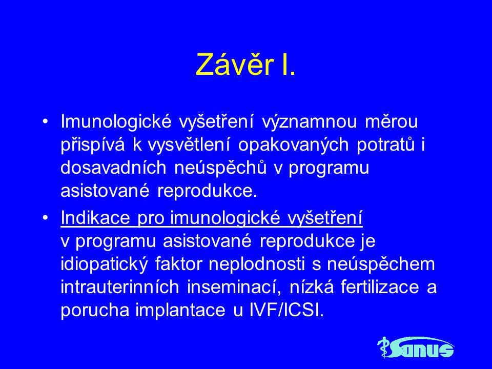 Závěr I. Imunologické vyšetření významnou měrou přispívá k vysvětlení opakovaných potratů i dosavadních neúspěchů v programu asistované reprodukce. In