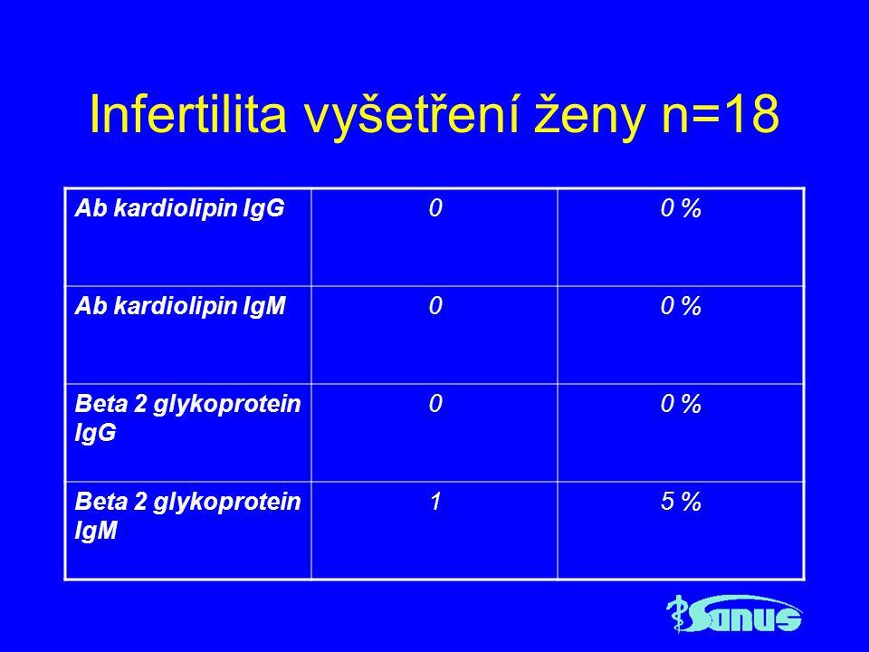 Infertilita vyšetření ženy n=18 Ab kardiolipin IgG00 % Ab kardiolipin IgM00 % Beta 2 glykoprotein IgG 00 % Beta 2 glykoprotein IgM 15 %