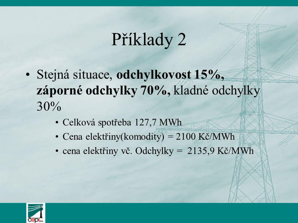Příklady 2 Stejná situace, odchylkovost 15%, záporné odchylky 70%, kladné odchylky 30% Celková spotřeba 127,7 MWh Cena elektřiny(komodity) = 2100 Kč/M