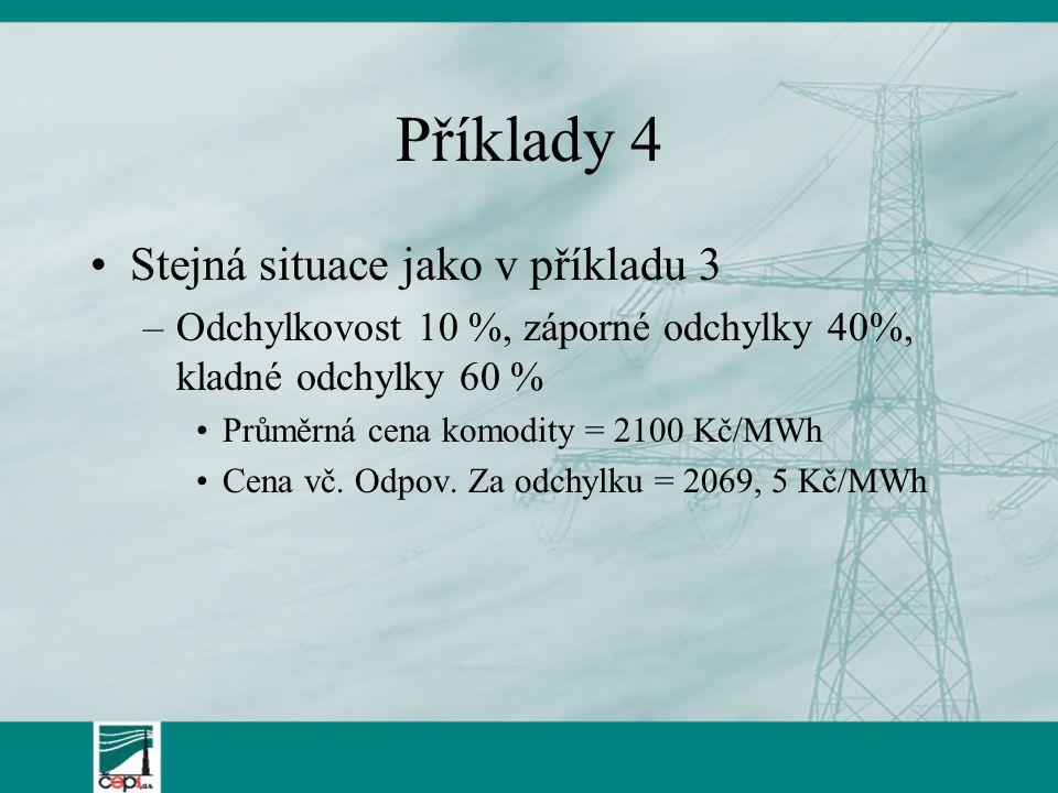 Příklady 4 Stejná situace jako v příkladu 3 –Odchylkovost 10 %, záporné odchylky 40%, kladné odchylky 60 % Průměrná cena komodity = 2100 Kč/MWh Cena v