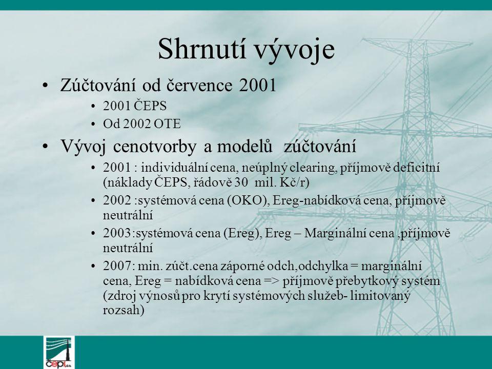 Shrnutí vývoje Zúčtování od července 2001 2001 ČEPS Od 2002 OTE Vývoj cenotvorby a modelů zúčtování 2001 : individuální cena, neúplný clearing, příjmo
