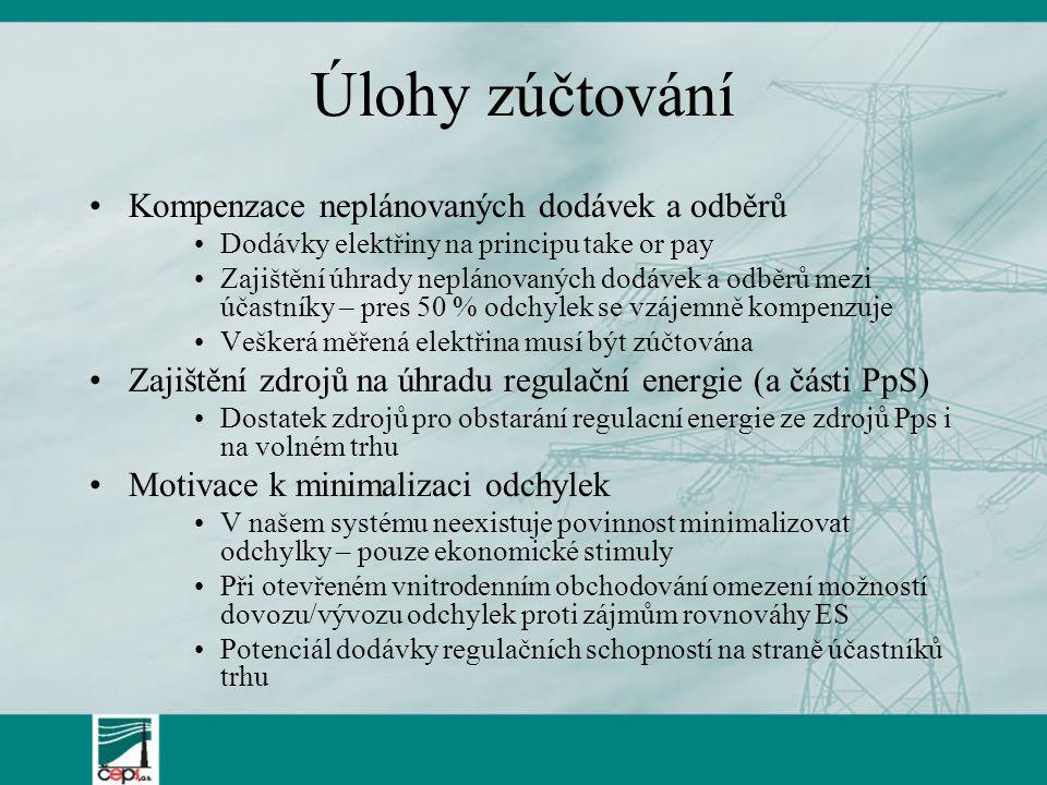 Úlohy zúčtování Kompenzace neplánovaných dodávek a odběrů Dodávky elektřiny na principu take or pay Zajištění úhrady neplánovaných dodávek a odběrů me