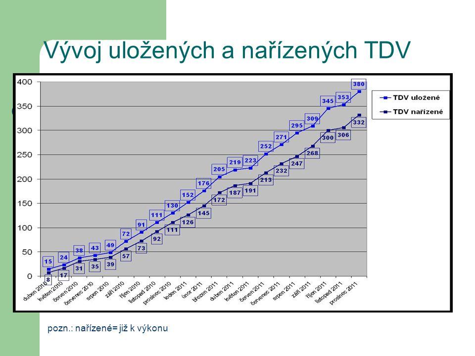 Ukládání TDV Trestná činnost, za kterou je ukládán TDV je velice různorodá.