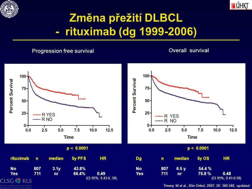 Změna přežití DLBCL - rituximab (dg 1999-2006) p < 0.0001 Dgn median 5y OS HR No807 6.5 y 54.4 % Yes711 nr 75.8 % 0.48 (CI 95%; 0.41-0.58) p < 0.0001