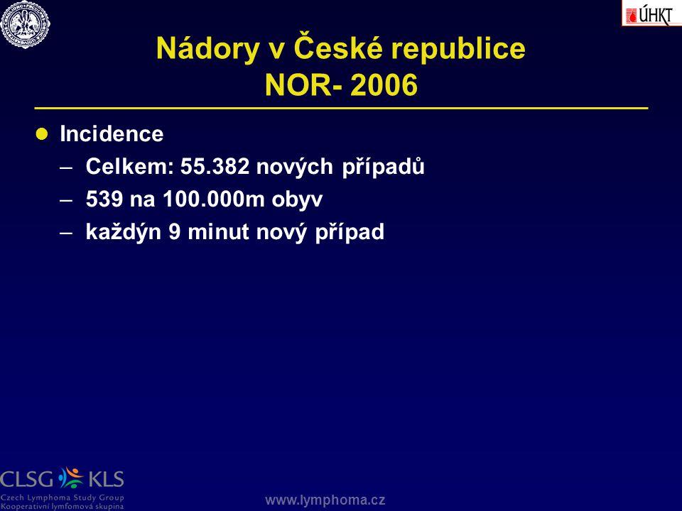 www.lymphoma.cz Nádory v České republice NOR- 2006 Incidence –Celkem: 55.382 nových případů –539 na 100.000m obyv –každýn 9 minut nový případ
