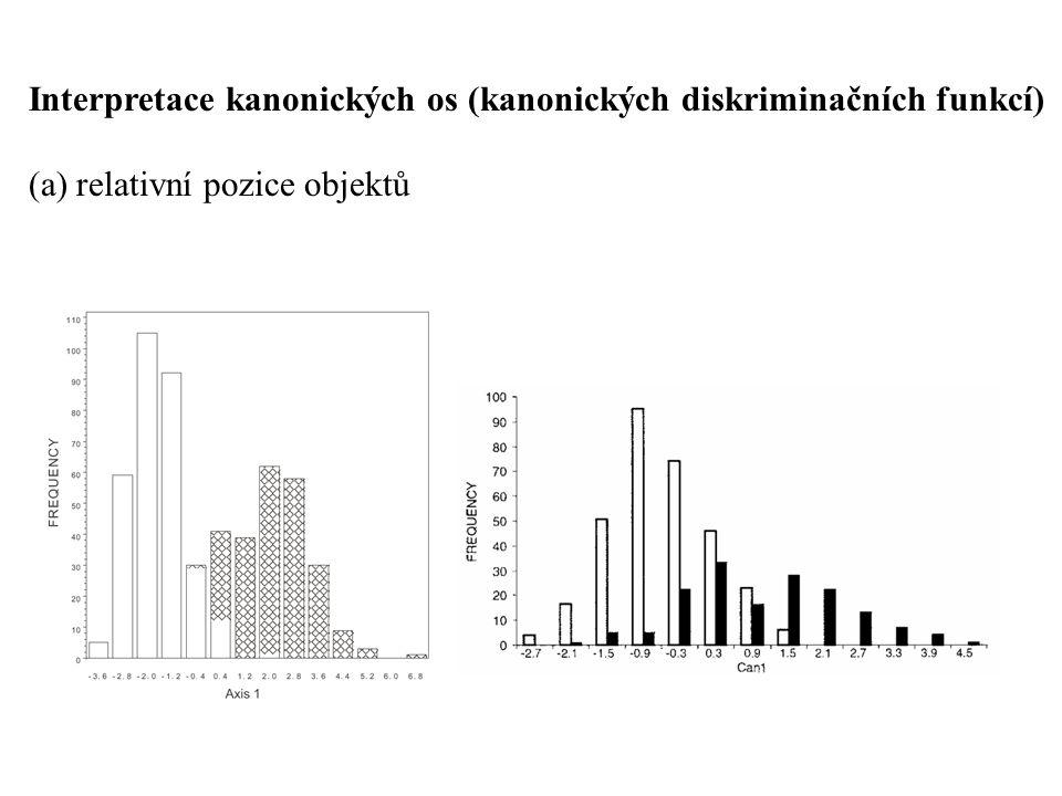 Interpretace kanonických os (kanonických diskriminačních funkcí) (a) relativní pozice objektů