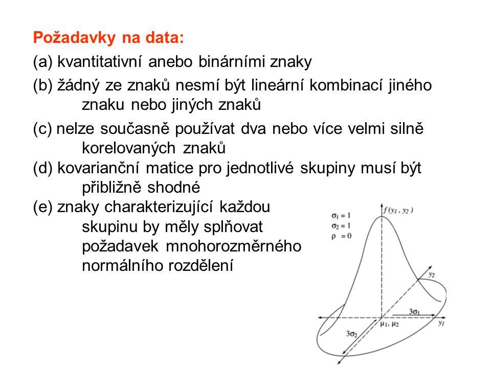 Požadavky na data: (a) kvantitativní anebo binárními znaky (b) žádný ze znaků nesmí být lineární kombinací jiného znaku nebo jiných znaků (c) nelze současně používat dva nebo více velmi silně korelovaných znaků (d) kovarianční matice pro jednotlivé skupiny musí být přibližně shodné (e) znaky charakterizující každou skupinu by měly splňovat požadavek mnohorozměrného normálního rozdělení