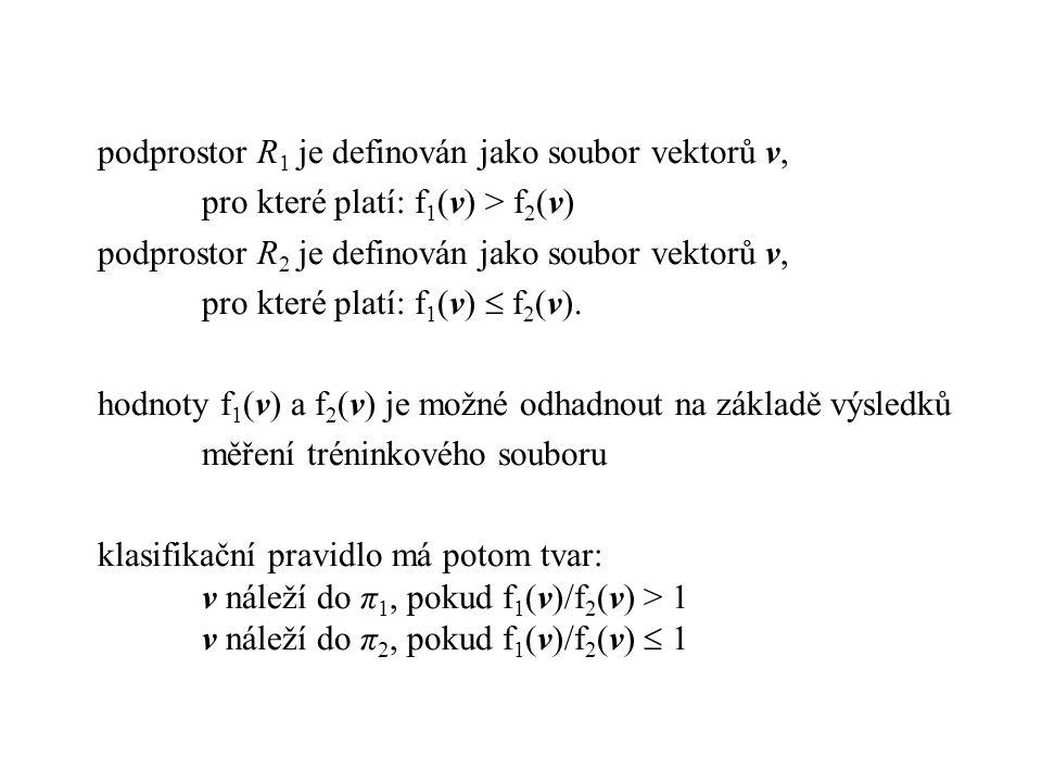 podprostor R 1 je definován jako soubor vektorů v, pro které platí: f 1 (v) > f 2 (v) podprostor R 2 je definován jako soubor vektorů v, pro které platí: f 1 (v)  f 2 (v).