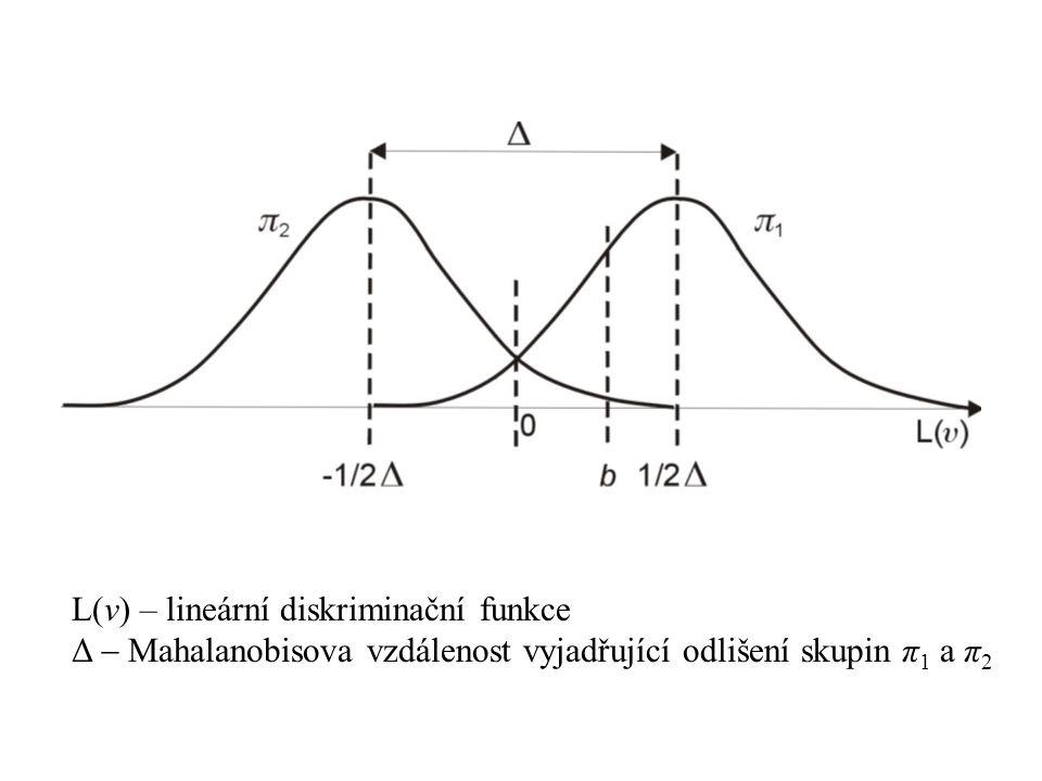 L(v) – lineární diskriminační funkce Δ  Mahalanobisova vzdálenost vyjadřující odlišení skupin π 1 a π 2