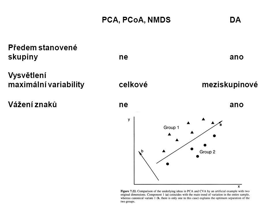 PCA, PCoA, NMDSDA Předem stanovené skupinyneano Vysvětlení maximální variabilitycelkovémeziskupinové Vážení znakůneano