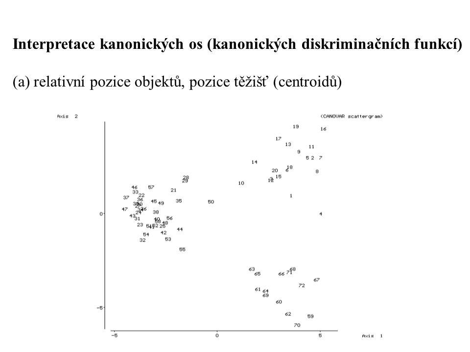 Interpretace kanonických os (kanonických diskriminačních funkcí) (a) relativní pozice objektů, pozice těžišť (centroidů)