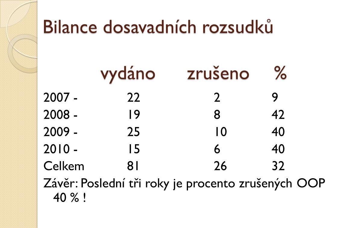 Bilance dosavadních rozsudků vydánozrušeno% 2007 - 2229 2008 - 19842 2009 -251040 2010 -15640 Celkem812632 Závěr: Poslední tři roky je procento zrušen