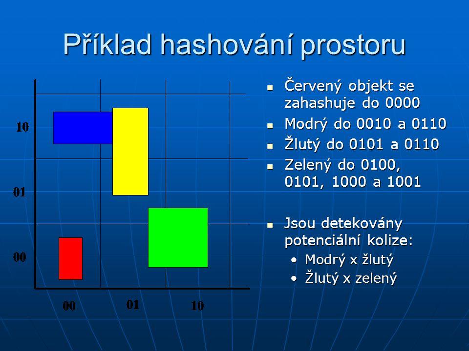 Příklad hashování prostoru Červený objekt se zahashuje do 0000 Červený objekt se zahashuje do 0000 Modrý do 0010 a 0110 Modrý do 0010 a 0110 Žlutý do
