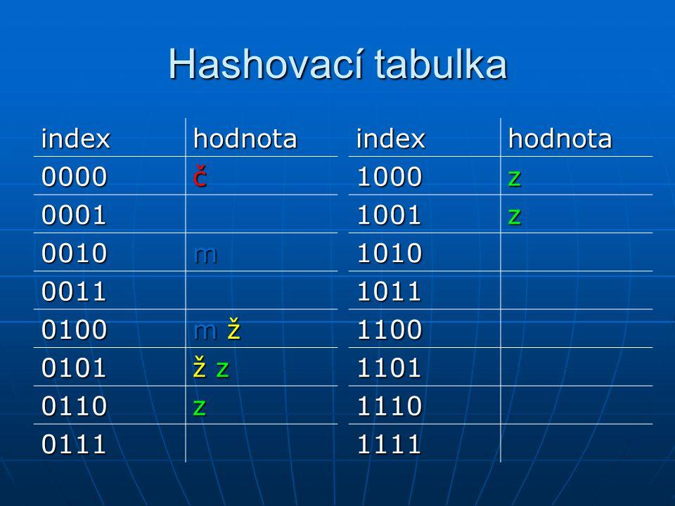 Hashovací tabulka indexhodnota 0000č 0001 0010m 0011 0100 m ž 0101 ž z 0110z 0111indexhodnota1000z 1001z 1010 1011 1100 1101 1110 1111