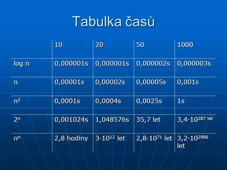 Tabulka časů 1020501000 log n 0,000001s0,000001s0,000002s0,000003s n0,00001s0,00002s0,00005s0,001s n2n2n2n20,0001s0,0004s0,0025s1s 2n2n2n2n0,001024s1,