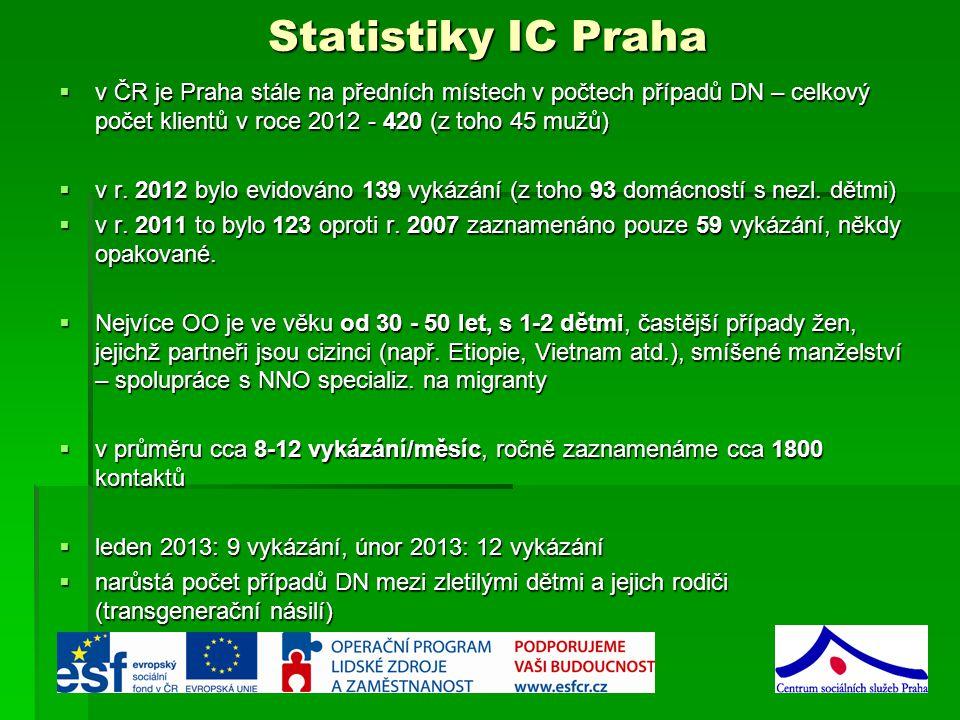 Statistiky IC Praha  v ČR je Praha stále na předních místech v počtech případů DN – celkový počet klientů v roce 2012 - 420 (z toho 45 mužů)  v r.