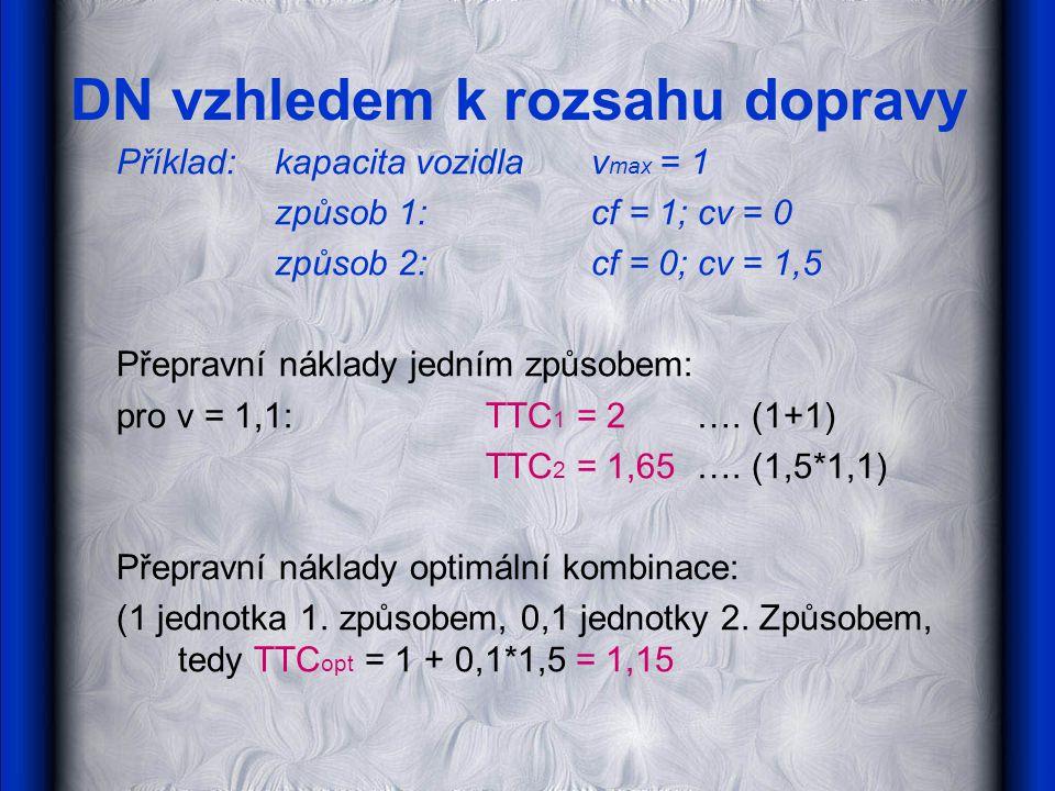 DN vzhledem k rozsahu dopravy Příklad: kapacita vozidla v max = 1 způsob 1:cf = 1; cv = 0 způsob 2:cf = 0; cv = 1,5 Přepravní náklady jedním způsobem:
