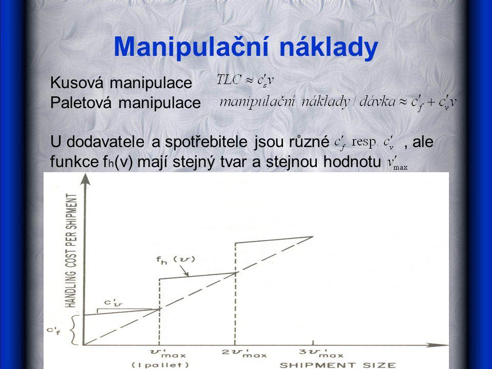 Manipulační náklady Kusová manipulace Paletová manipulace U dodavatele a spotřebitele jsou různé, ale funkce f h (v) mají stejný tvar a stejnou hodnot