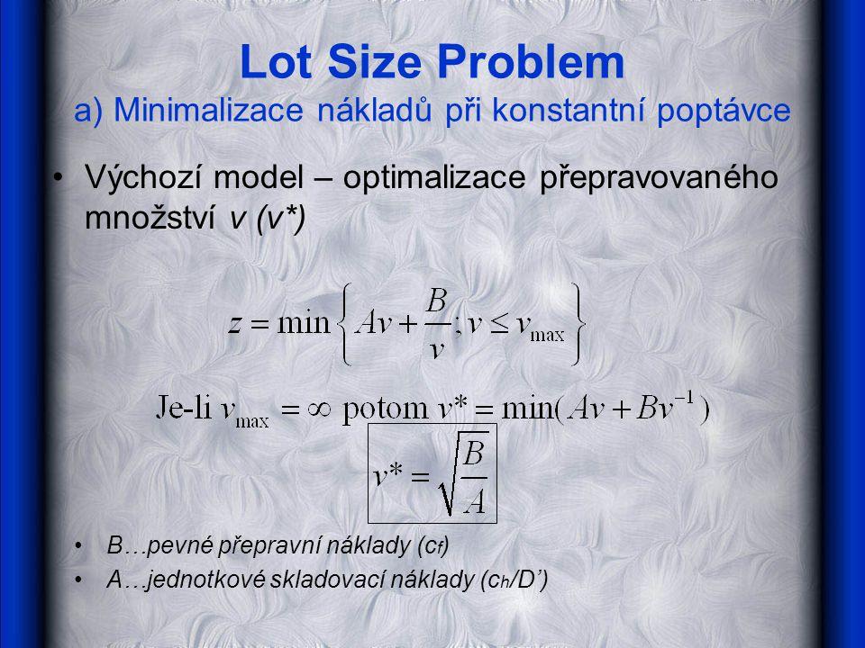 Lot Size Problem a) Minimalizace nákladů při konstantní poptávce Výchozí model – optimalizace přepravovaného množství v (v*) B…pevné přepravní náklady