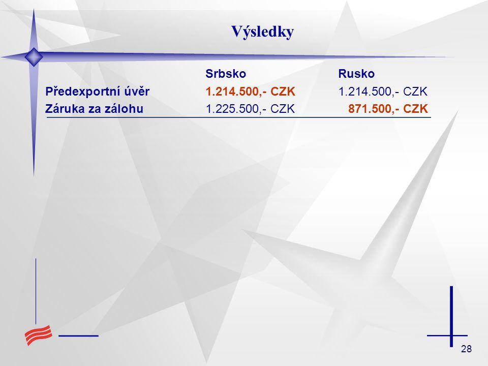 28 Výsledky SrbskoRusko Předexportní úvěr 1.214.500,- CZK1.214.500,- CZK Záruka za zálohu 1.225.500,- CZK 871.500,- CZK