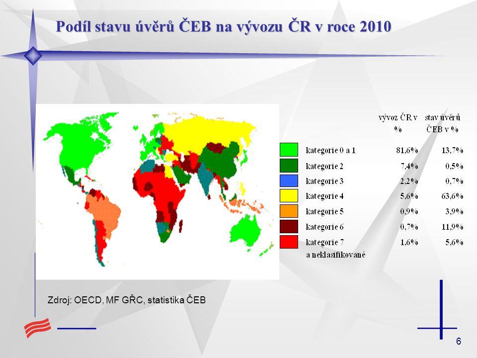 6 Zdroj: OECD, MF GŘC, statistika ČEB Podíl stavu úvěrů ČEB na vývozu ČR v roce 2010
