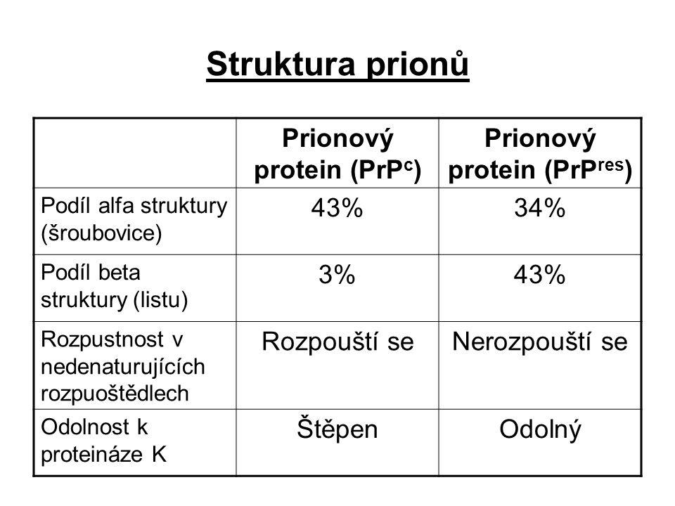 Struktura prionů Prionový protein (PrP c ) Prionový protein (PrP res ) Podíl alfa struktury (šroubovice) 43%34% Podíl beta struktury (listu) 3%43% Roz