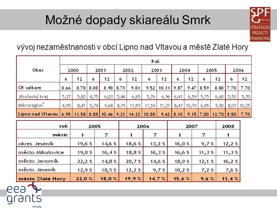 Možné dopady skiareálu Smrk vývoj nezaměstnanosti v obcí Lipno nad Vltavou a městě Zlaté Hory