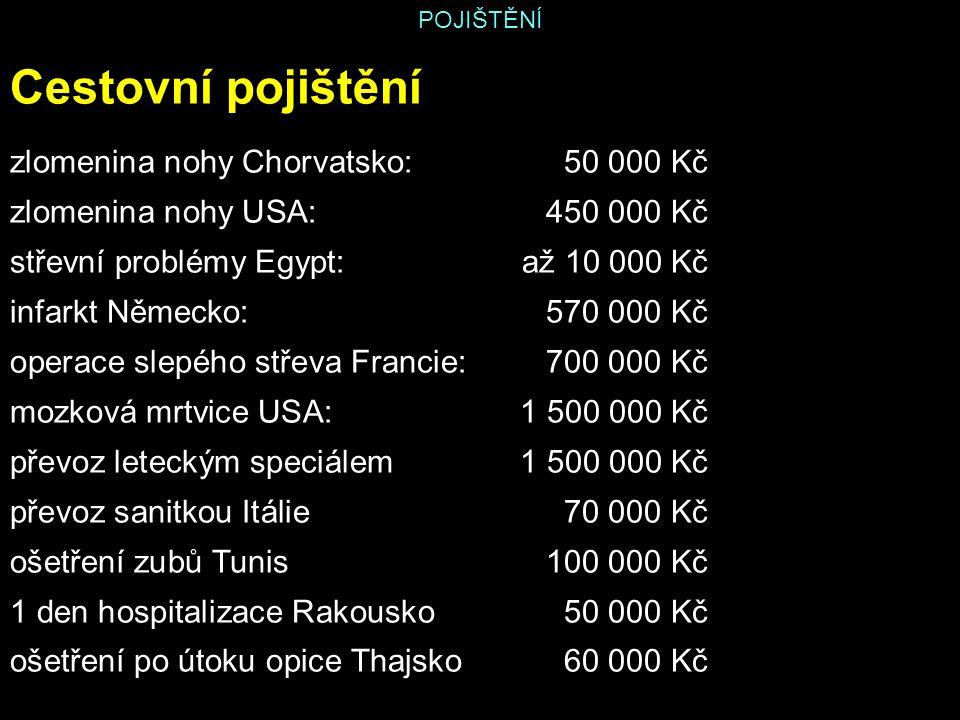 POJIŠTĚNÍ Cestovní pojištění zlomenina nohy Chorvatsko:50 000 Kč zlomenina nohy USA: 450 000 Kč střevní problémy Egypt: až 10 000 Kč infarkt Německo: