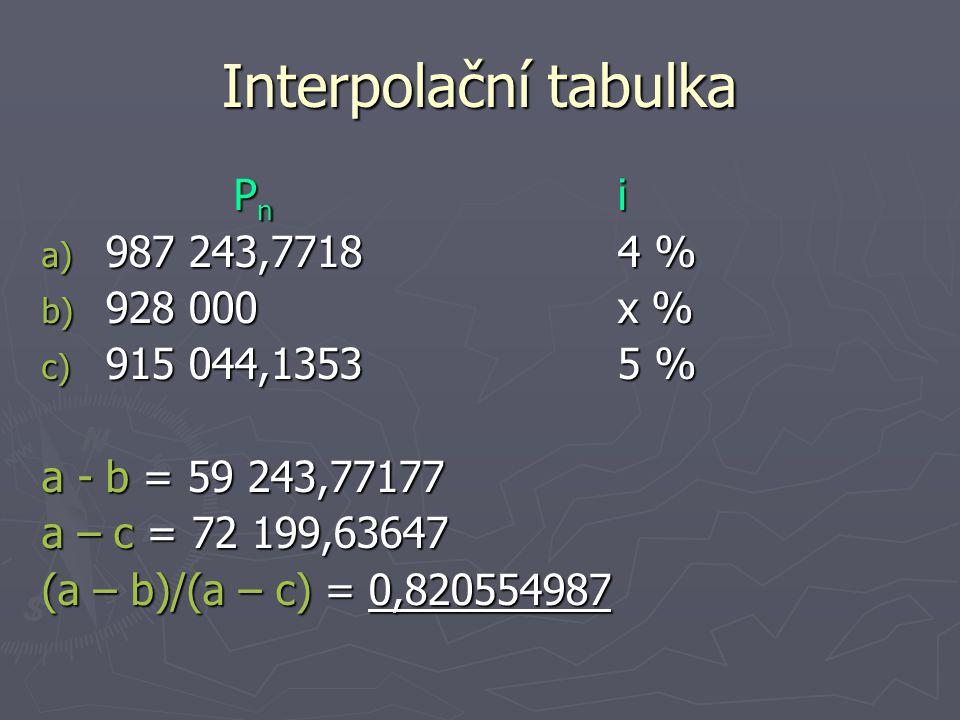 Interpolační tabulka P n i a) 987 243,77184 % b) 928 000x % c) 915 044,13535 % a - b = 59 243,77177 a – c = 72 199,63647 (a – b)/(a – c) = 0,820554987