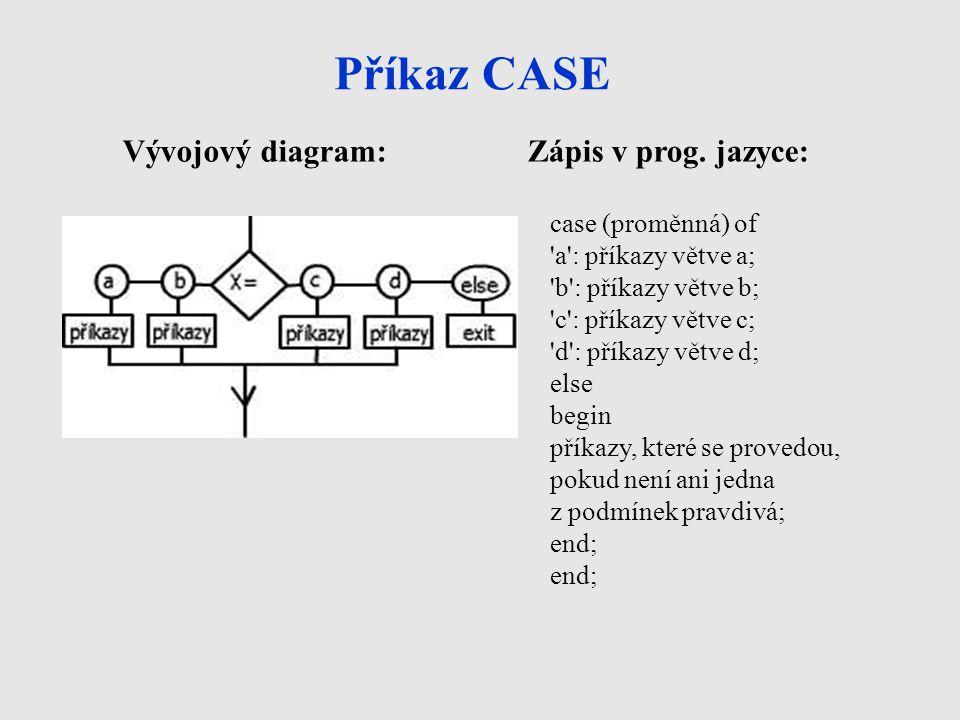 Příkaz CASE Vývojový diagram:Zápis v prog. jazyce: case (proměnná) of 'a': příkazy větve a; 'b': příkazy větve b; 'c': příkazy větve c; 'd': příkazy v
