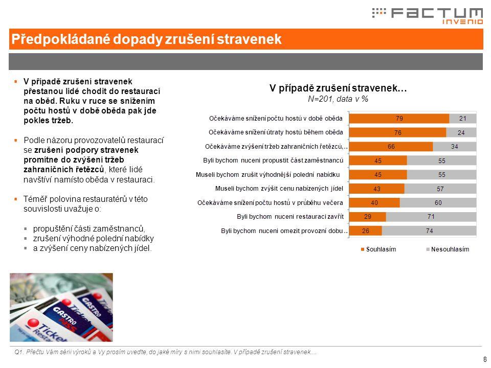 9  Snížení počtu hostů v době oběda v největší míře očekávají provozovatelé restaurací na Jižní Moravě.