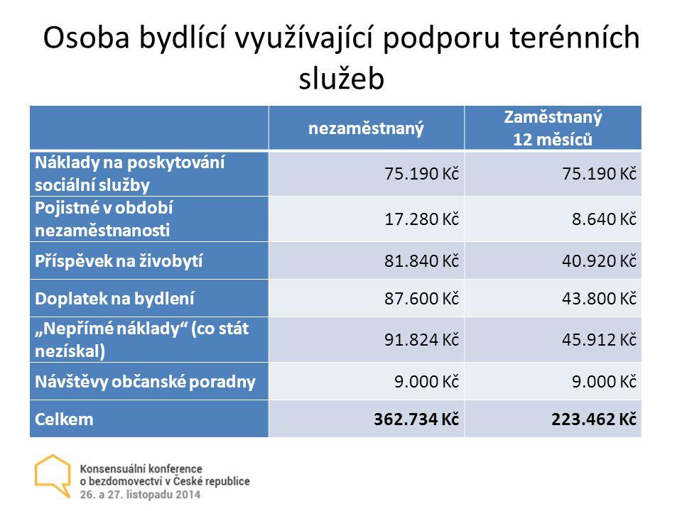 """Osoba bydlící využívající podporu terénních služeb nezaměstnaný Zaměstnaný 12 měsíců Náklady na poskytování sociální služby 75.190 Kč Pojistné v období nezaměstnanosti 17.280 Kč8.640 Kč Příspěvek na živobytí81.840 Kč40.920 Kč Doplatek na bydlení87.600 Kč43.800 Kč """"Nepřímé náklady (co stát nezískal) 91.824 Kč45.912 Kč Návštěvy občanské poradny9.000 Kč Celkem362.734 Kč223.462 Kč"""