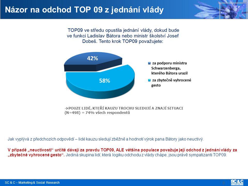 SC & C – Marketing & Social Research 8 Názor na odchod TOP 09 z jednání vlády Jak vyplývá z předchozích odpovědí – lidé kauzu sledují zběžně a hodnotí