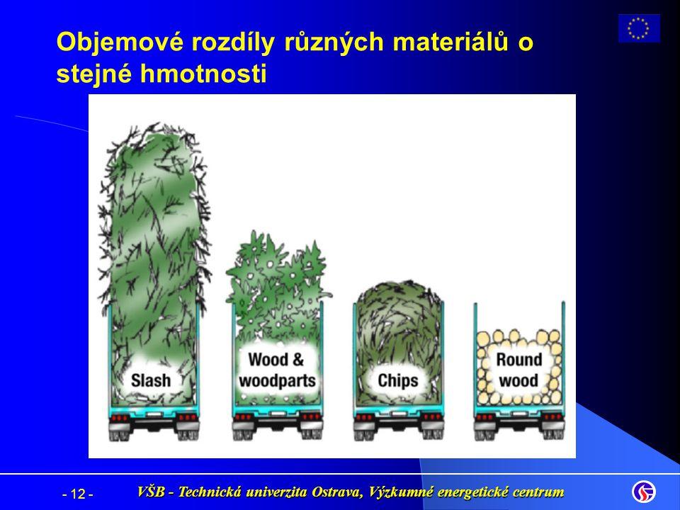 Objemové rozdíly různých materiálů o stejné hmotnosti VŠB - Technická univerzita Ostrava, Výzkumné energetické centrum - 12 -