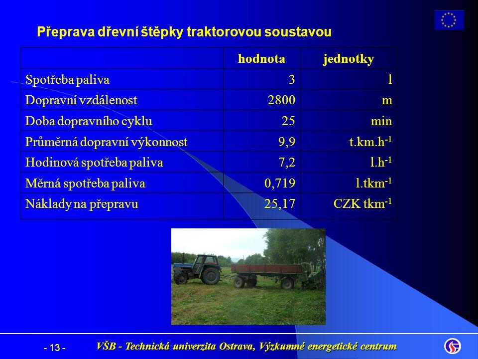 Přeprava dřevní štěpky traktorovou soustavou hodnotajednotky Spotřeba paliva3l Dopravní vzdálenost2800m Doba dopravního cyklu25min Průměrná dopravní v
