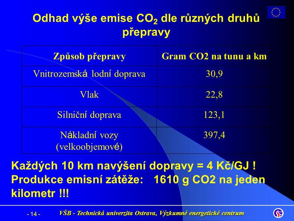 Odhad výše emise CO 2 dle různých druhů přepravy VŠB - Technická univerzita Ostrava, Výzkumné energetické centrum - 14 - Způsob přepravyGram CO2 na tu