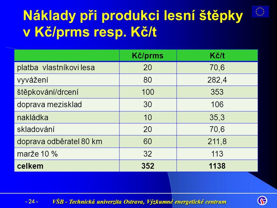 VŠB - Technická univerzita Ostrava, Výzkumné energetické centrum - 24 - Náklady při produkci lesní štěpky v Kč/prms resp. Kč/t Kč/prmsKč/t platba vlas