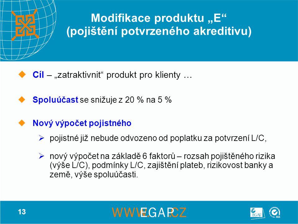 """13 Modifikace produktu """"E"""" (pojištění potvrzeného akreditivu) CCíl – """"zatraktivnit"""" produkt pro klienty … SSpoluúčast se snižuje z 20 % na 5 % N"""