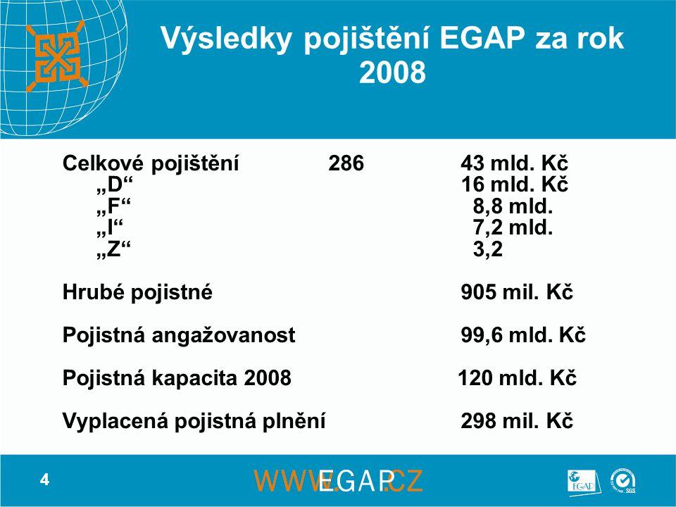 """4 Výsledky pojištění EGAP za rok 2008 Celkové pojištění28643 mld. Kč """"D""""16 mld. Kč """"F"""" 8,8 mld. """"I"""" 7,2 mld. """"Z"""" 3,2 Hrubé pojistné905 mil. Kč Pojistn"""