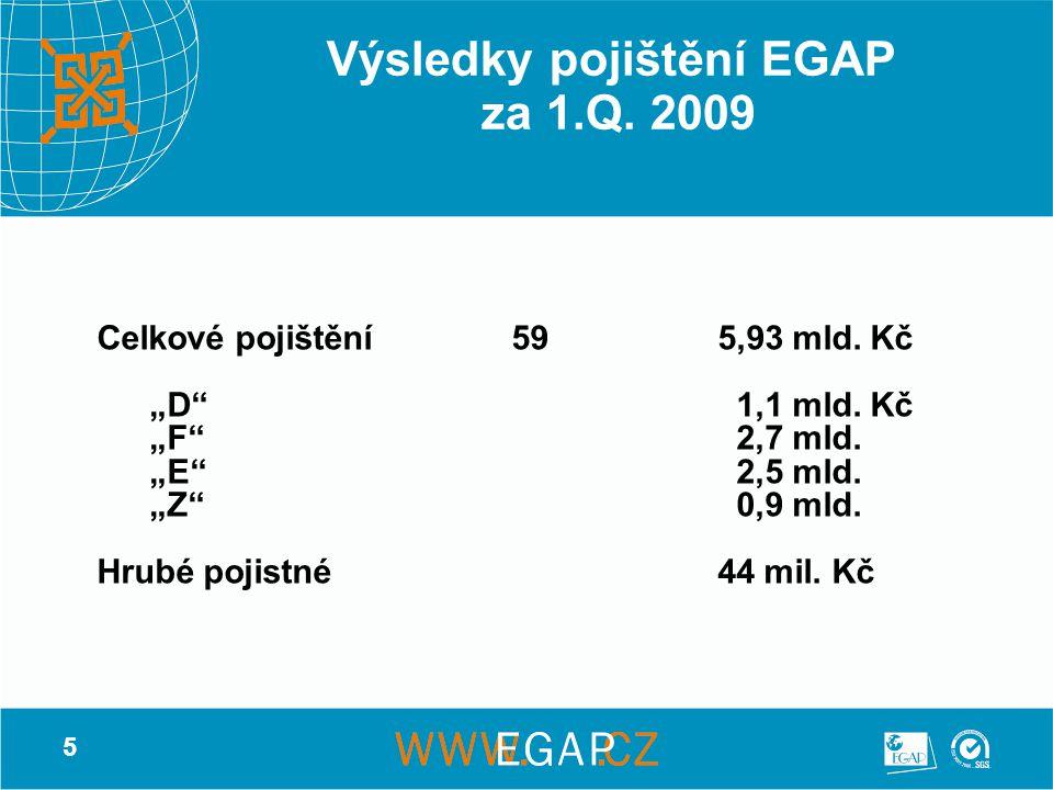 """5 Výsledky pojištění EGAP za 1.Q. 2009 Celkové pojištění595,93 mld. Kč """"D"""" 1,1 mld. Kč """"F"""" 2,7 mld. """"E"""" 2,5 mld. """"Z"""" 0,9 mld. Hrubé pojistné44 mil. Kč"""