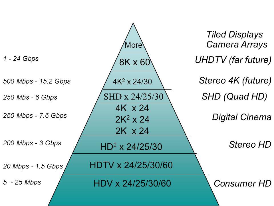 5 - 25 Mbps 20 Mbps - 1.5 Gbps 200 Mbps - 3 Gbps 250 Mbps - 7.6 Gbps 250 Mbs - 6 Gbps 500 Mbps - 15.2 Gbps 4K x 24 2K x 24 HD 2 x 24/25/30 HDTV x 24/25/30/60 HDV x 24/25/30/60 4K 2 x 24/30 2K 2 x 24 8K x 60 Consumer HD Stereo HD Digital Cinema Stereo 4K (future) UHDTV (far future) 1 - 24 Gbps More SHD x 24/25/30 Tiled Displays Camera Arrays SHD (Quad HD)