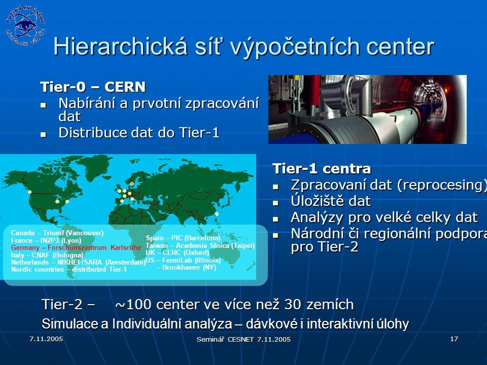 7.11.2005 Seminář CESNET 7.11.2005 17 Tier-0 – CERN Nabírání a prvotní zpracování dat Nabírání a prvotní zpracování dat Distribuce dat do Tier-1 Distribuce dat do Tier-1 Tier-2 – ~100 center ve více než 30 zemích Simulace a Individuální analýza – dávkové i interaktivní úlohy Hierarchická síť výpočetních center Canada – Triumf (Vancouver) France – IN2P3 (Lyon) Germany – Forschunszentrum Karlsruhe Italy – CNAF (Bologna) Netherlands – NIKHEF/SARA (Amsterdam) Nordic countries – distributed Tier-1 Spain – PIC (Barcelona) Taiwan – Academia SInica (Taipei) UK – CLRC (Oxford) US – FermiLab (Illinois) – Brookhaven (NY) Tier-1 centra Zpracovaní dat (reprocesing) Zpracovaní dat (reprocesing) Úložiště dat Úložiště dat Analýzy pro velké celky dat Analýzy pro velké celky dat Národní či regionální podpora pro Tier-2 Národní či regionální podpora pro Tier-2