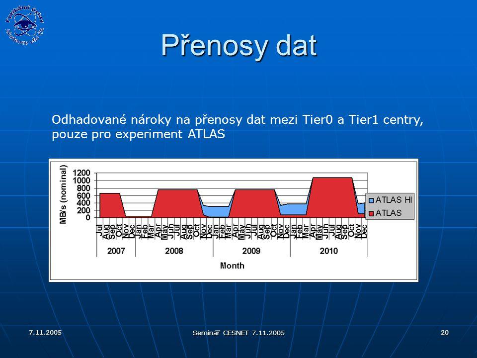 7.11.2005 Seminář CESNET 7.11.2005 20 Přenosy dat Odhadované nároky na přenosy dat mezi Tier0 a Tier1 centry, pouze pro experiment ATLAS