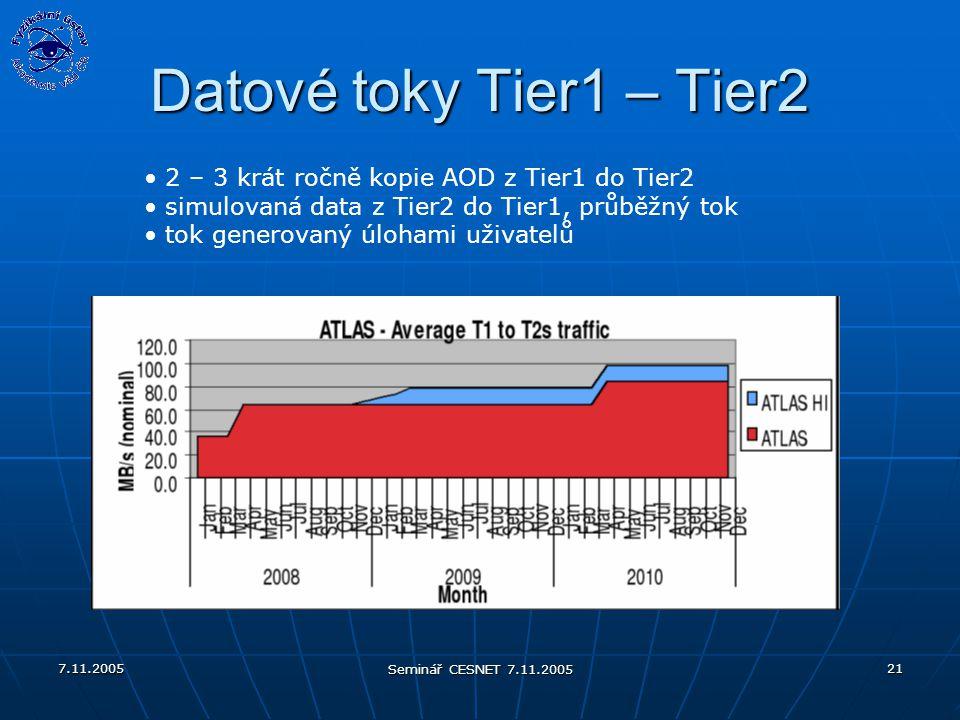 7.11.2005 Seminář CESNET 7.11.2005 21 Datové toky Tier1 – Tier2 2 – 3 krát ročně kopie AOD z Tier1 do Tier2 simulovaná data z Tier2 do Tier1, průběžný tok tok generovaný úlohami uživatelů