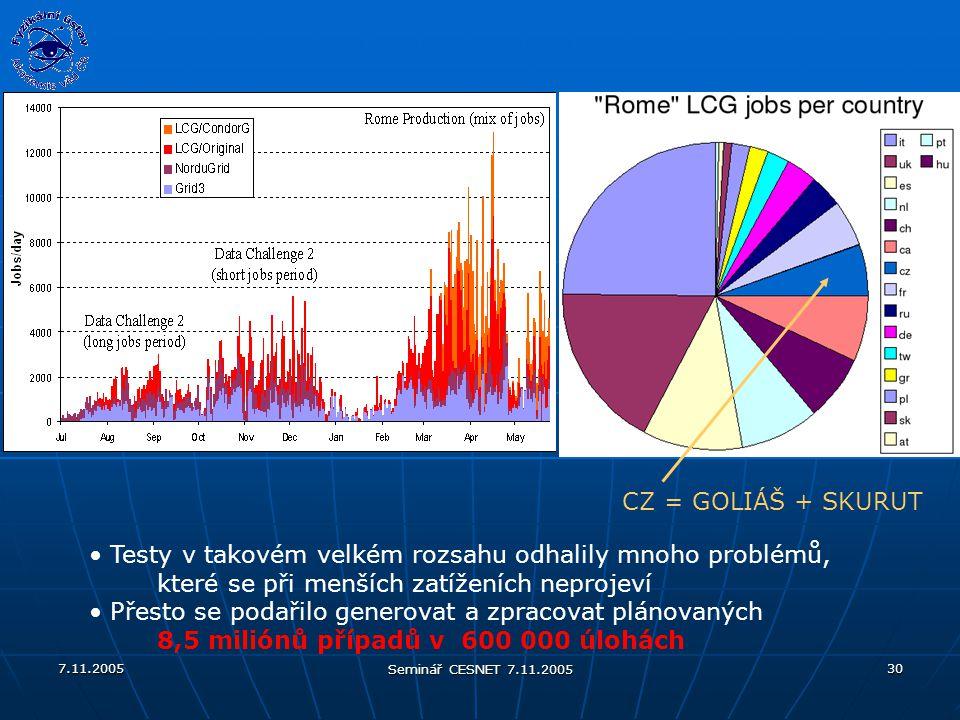 7.11.2005 Seminář CESNET 7.11.2005 30 Testy v takovém velkém rozsahu odhalily mnoho problémů, které se při menších zatíženích neprojeví Přesto se podařilo generovat a zpracovat plánovaných 8,5 miliónů případů v 600 000 úlohách CZ = GOLIÁŠ + SKURUT