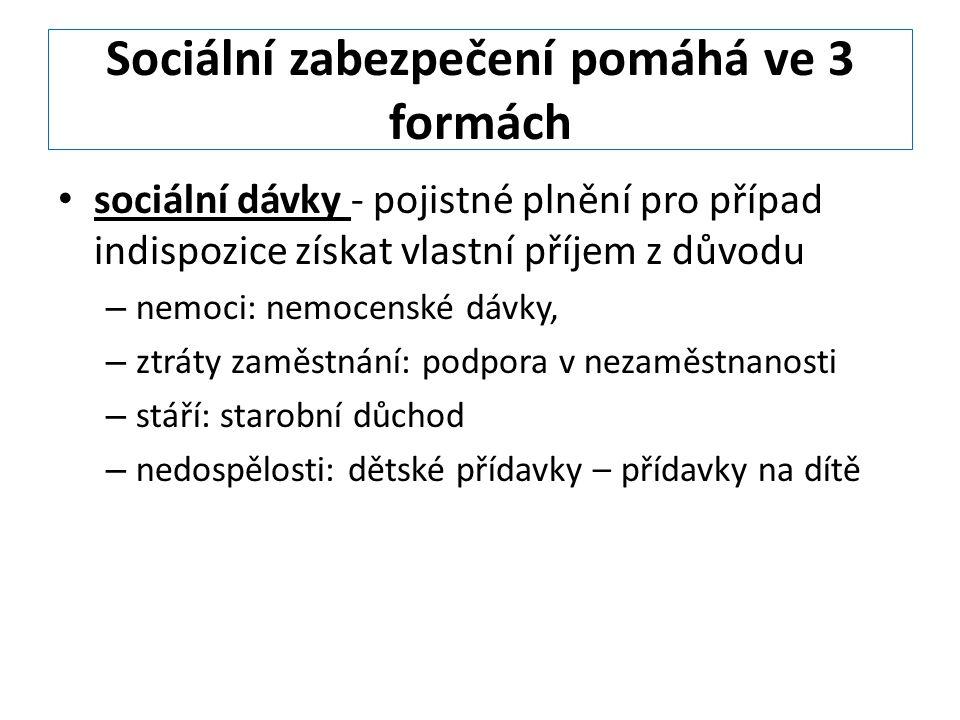 Sociální zabezpečení pomáhá ve 3 formách sociální dávky - pojistné plnění pro případ indispozice získat vlastní příjem z důvodu – nemoci: nemocenské dávky, – ztráty zaměstnání: podpora v nezaměstnanosti – stáří: starobní důchod – nedospělosti: dětské přídavky – přídavky na dítě